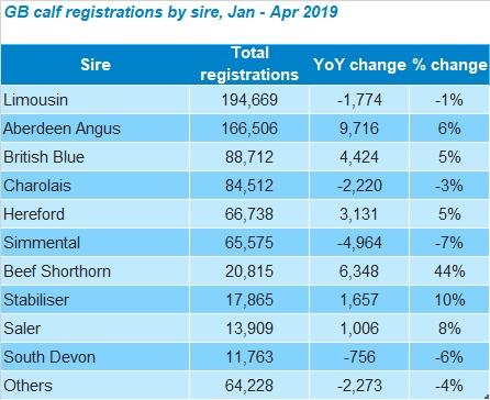 GB sire registrations Jan-Apr 2019