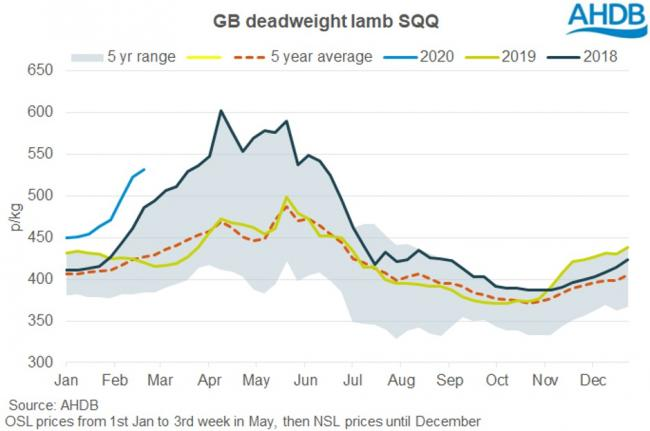 The deadweight trade is already at an all time high for this time of year, 540p compared to a previous best of just below 500p in 2018