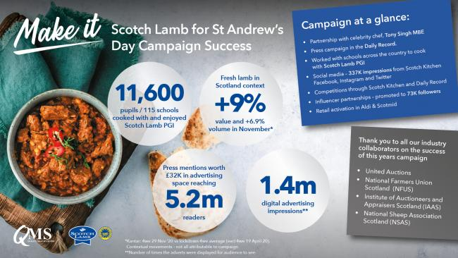 'Make It' Lamb for St Andrew's Day Campaign Success