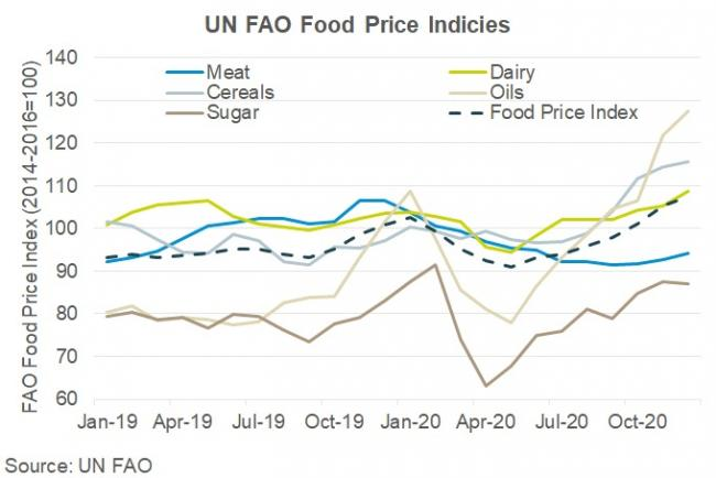 Food prices index